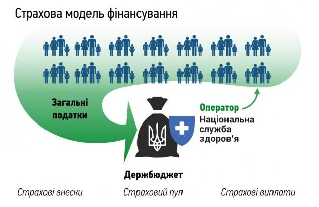 reforma-ohrany-zdorovja-model-finansirovanija