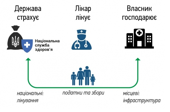 reforma-ohrany-zdorovja-model-gromada
