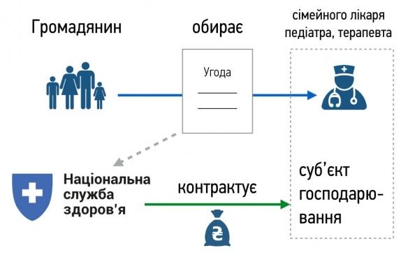 reforma-ohrany-zdorovja-vybor