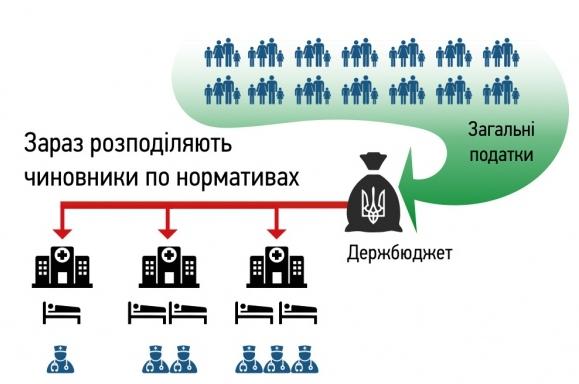 rapredelenie-reforma-ukrainskoj-ohrany-zdorovja